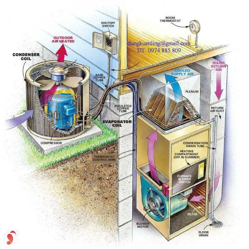 Cấu tạo của một chiếc tủ lạnh