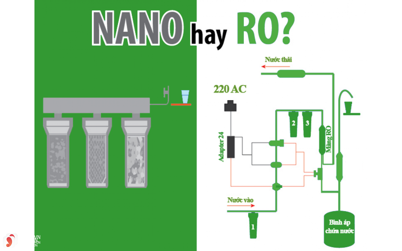 Nên dùng máy lọc nước công nghệ Nano hay RO