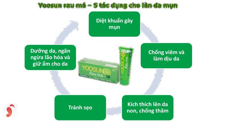 Review về kem trị mụn rau má Yoosun