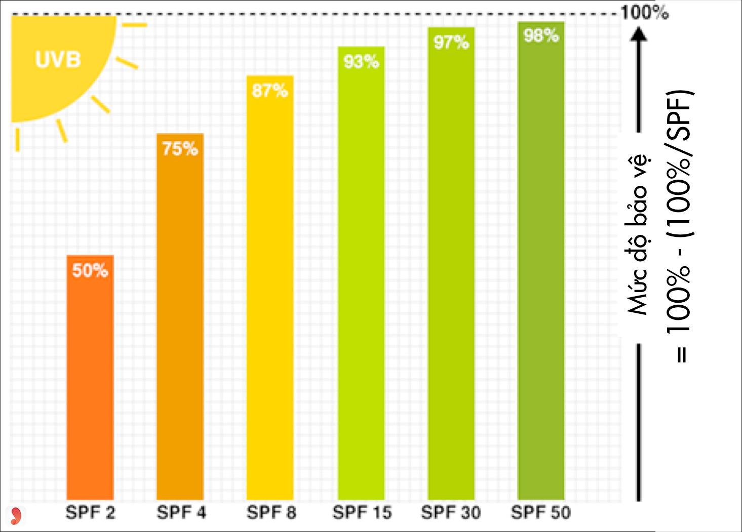 chỉ số chống nắng SPF
