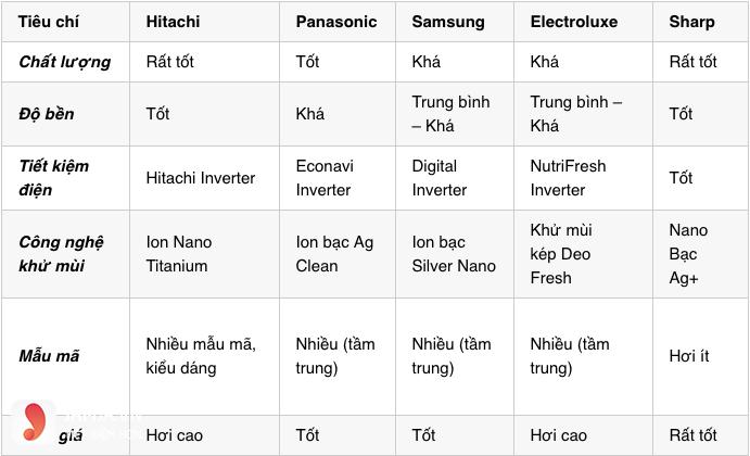 So sánh tủ lạnh Hitachi với Panasonic, Samsung, Electroluxe và Sharp