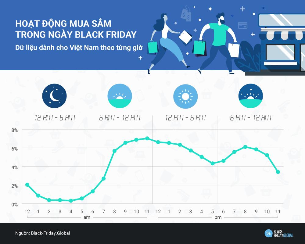 Black Friday, Xu hướng mua sắm những năm qua tại Việt Nam 3