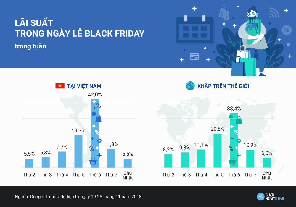 Black Friday Xu hướng mua sắm những năm qua tại Việt Nam
